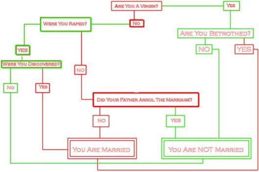 marriage-chart