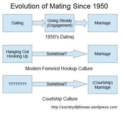 2015-12-17-mating-evolution
